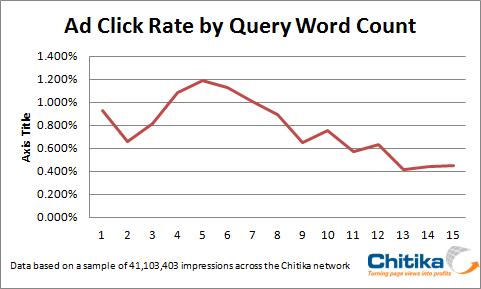 Klicks auf AdWords Anzeigen für Mehrwort Suchanfragen