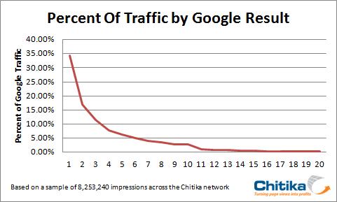 traffic google resultate