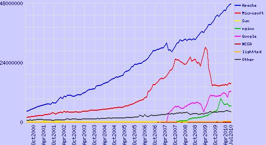 Marktanteile aktiver Webserver