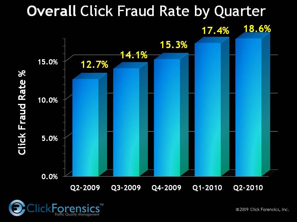 Steigender Klickbetrug weltweit