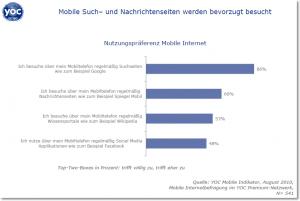 Suchmaschinen im mobilen Internet beliebt