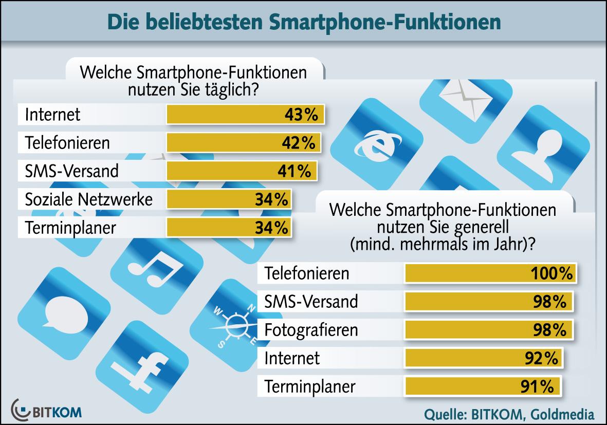 Smartphone Funktionen Nutzung